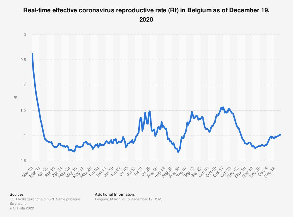 Statistic: Real-time effective coronavirus reproductive rate (Rt) in Belgium as of December 19, 2020 | Statista