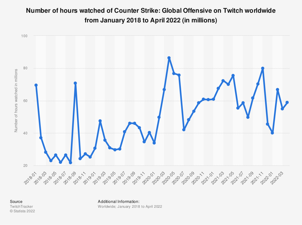 Statistic: Number of hours watched of Counter Strike: Global Offensive on Twitch worldwide from January 2018 to July 2020 (in millions) | Statista