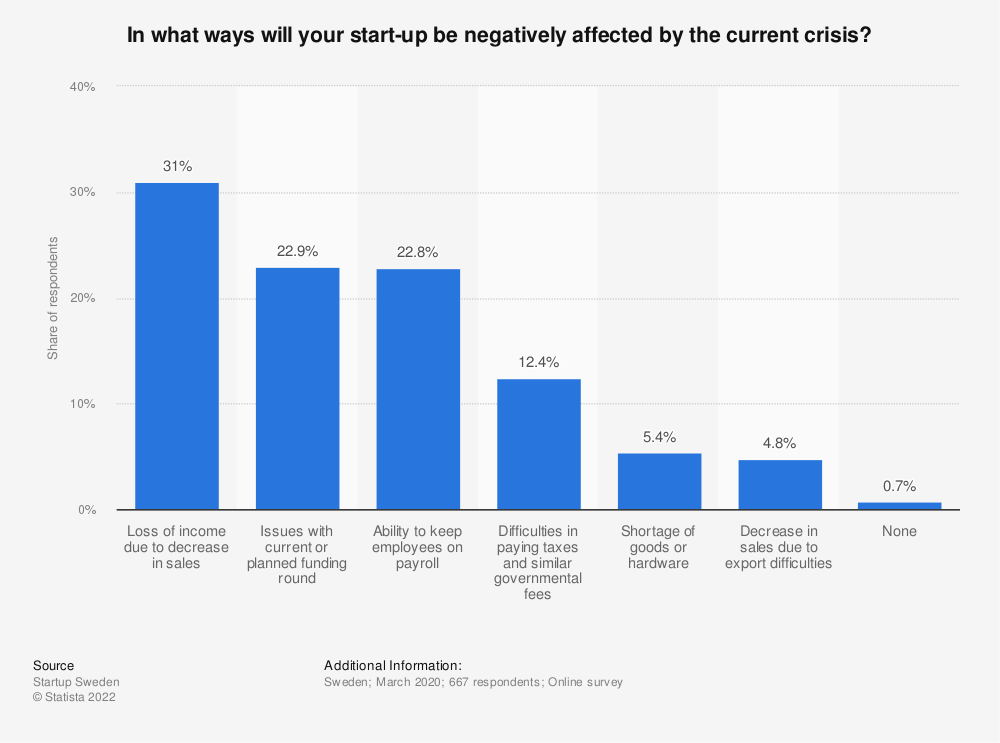 Statistic: In what ways will your start-up be negatively affected by the current crisis? | Statista