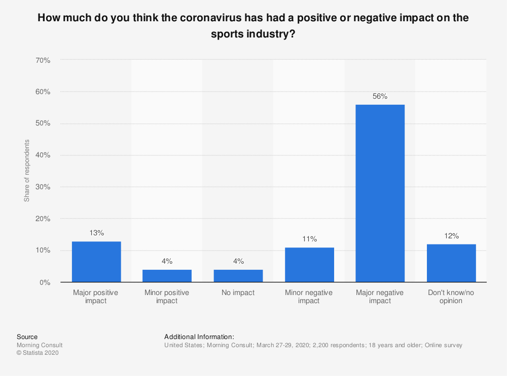 Statistic: How much do you think the coronavirus has had a positive or negative impact on the sports industry? | Statista