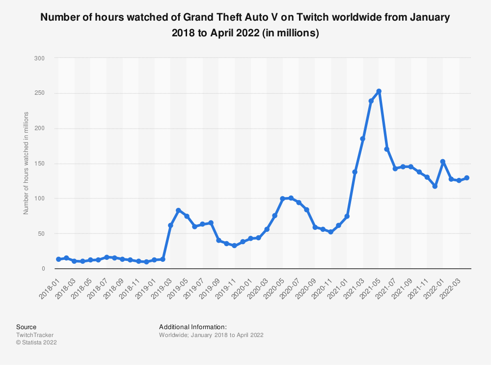 Statistic: Number of hours watched of Grand Theft Auto V on Twitch worldwide from January 2018 to August 2021 (in millions) | Statista