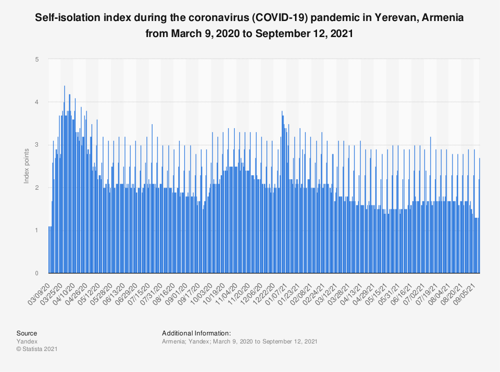 Statistic: Self-isolation index during the coronavirus (COVID-19) outbreak in Yerevan, Armenia from March 9 to July 30, 2020* | Statista