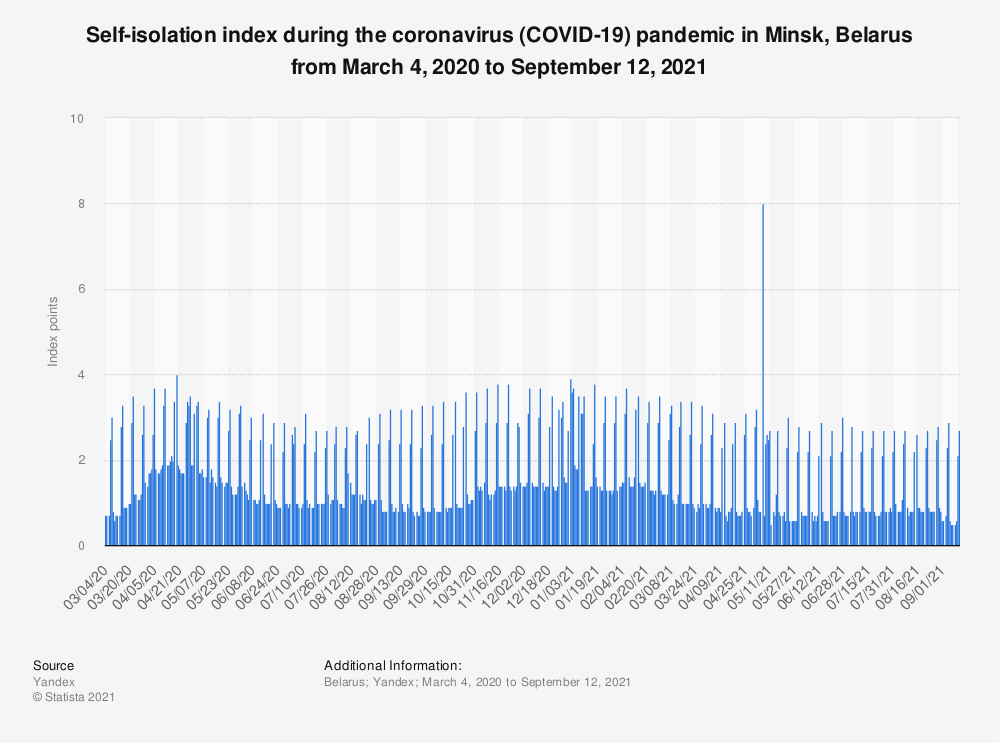 Statistic: Self-isolation index during the coronavirus (COVID-19) outbreak in Minsk, Belarus from March 4 to September 15, 2020* | Statista