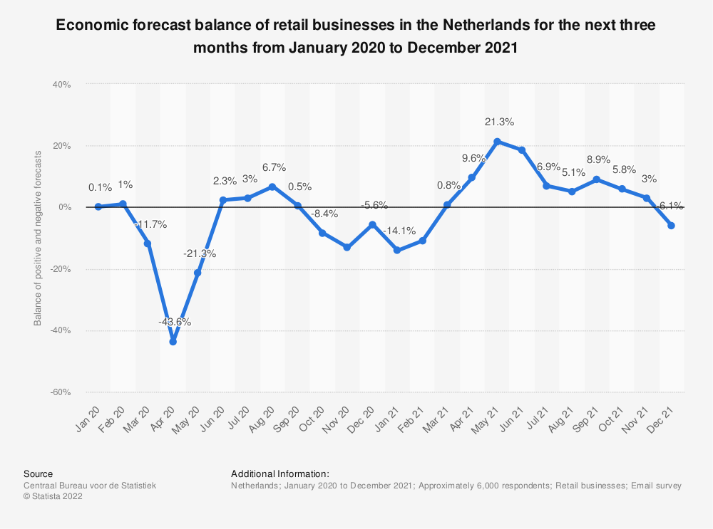 Statistic: Economic forecast balance of retail businesses in the Netherlands for the next three months from May 2017 to May 2020 | Statista