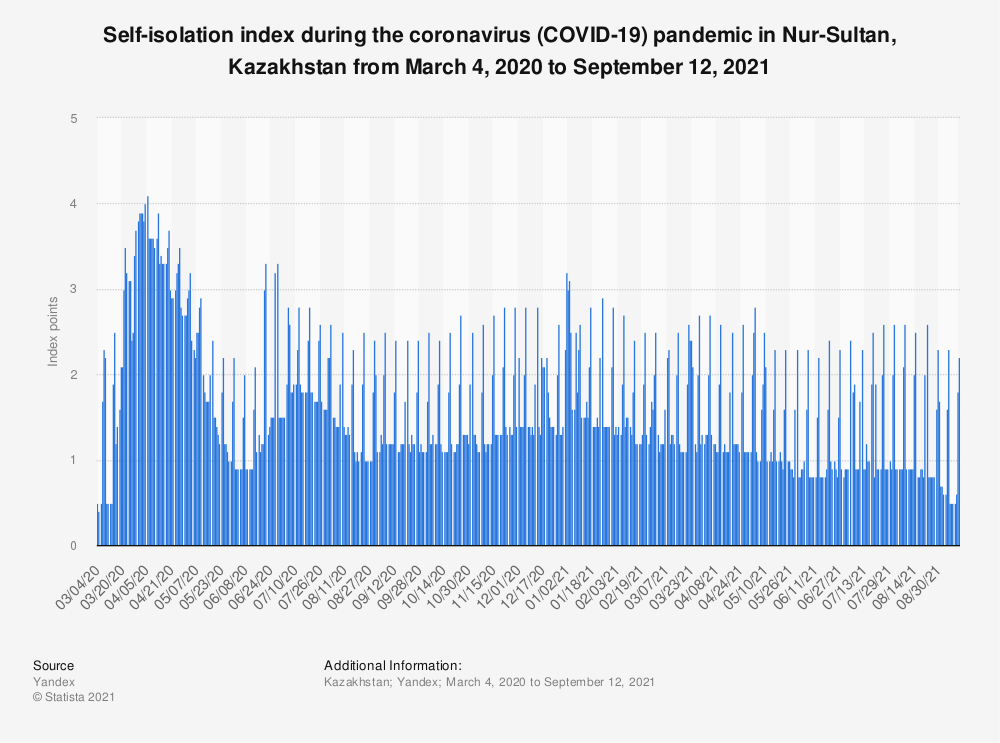 Statistic: Self-isolation index during the coronavirus (COVID-19) pandemic in Nur-Sultan, Kazakhstan from March 4, 2020 to May 23, 2021   Statista