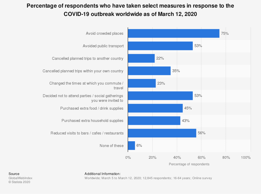 Statistic: Percentage of respondents who have taken select measures in response to the COVID-19 outbreak worldwide as of March 12, 2020   Statista