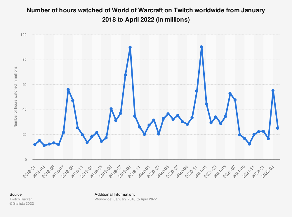 Statistic: Number of hours watched of World of Warcraft on Twitch worldwide from January 2018 to March 2021 (in millions) | Statista
