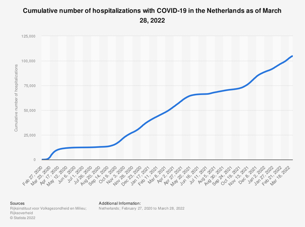 Statistic: Cumulative number of hospitalizations due to the coronavirus (COVID-19) in the Netherlands as of December 15, 2020 | Statista