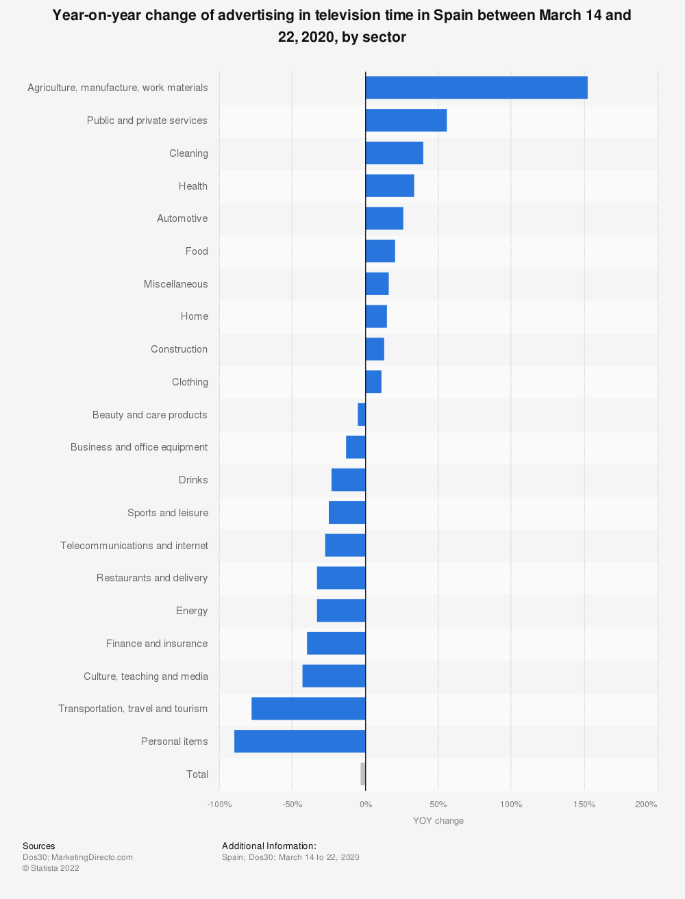 Statistic: Year-on-year change of advertising in television time in Spain between March 14 and 22, 2020, by sector   Statista