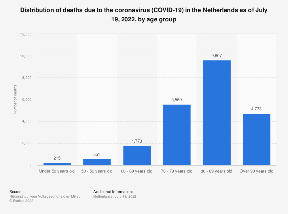 Statistic: Distribution of deaths due to the coronavirus (COVID-19) in the Netherlands as of June 8, 2021, by age group | Statista