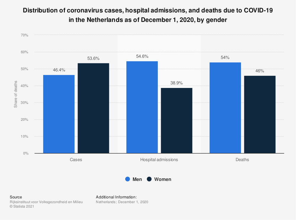 Statistic: Distribution of coronavirus cases, hospital admissions, and deaths due to COVID-19 in the Netherlands as of December 1, 2020, by gender | Statista