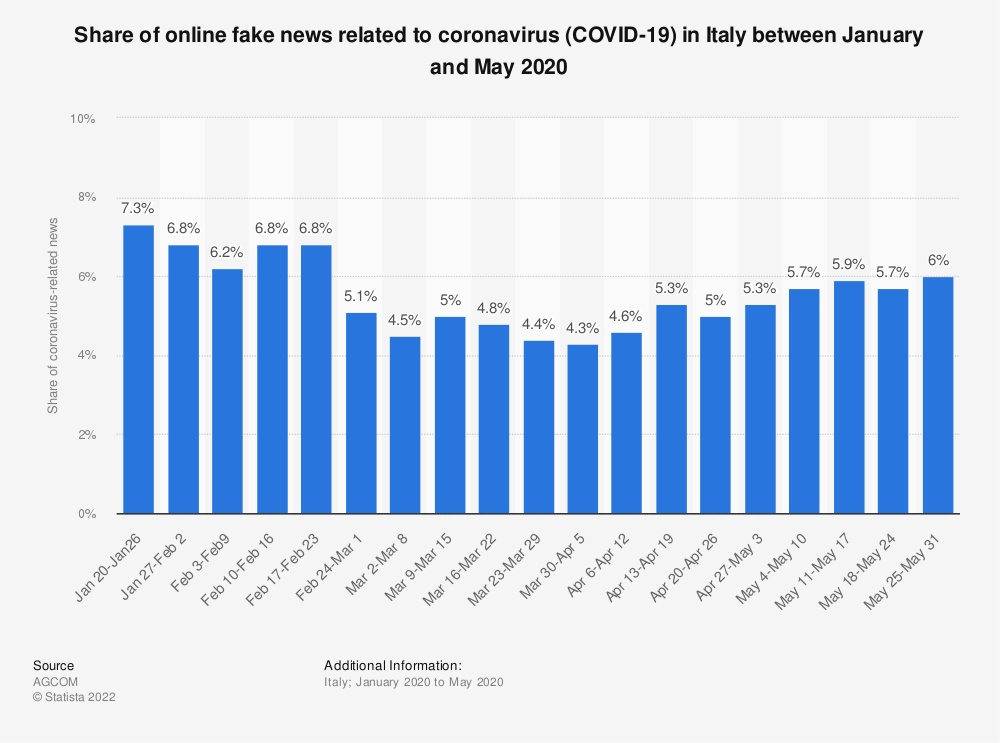 Statistic: Share of online fake news related to coronavirus (COVID-19) in Italy between January and April 2020 | Statista