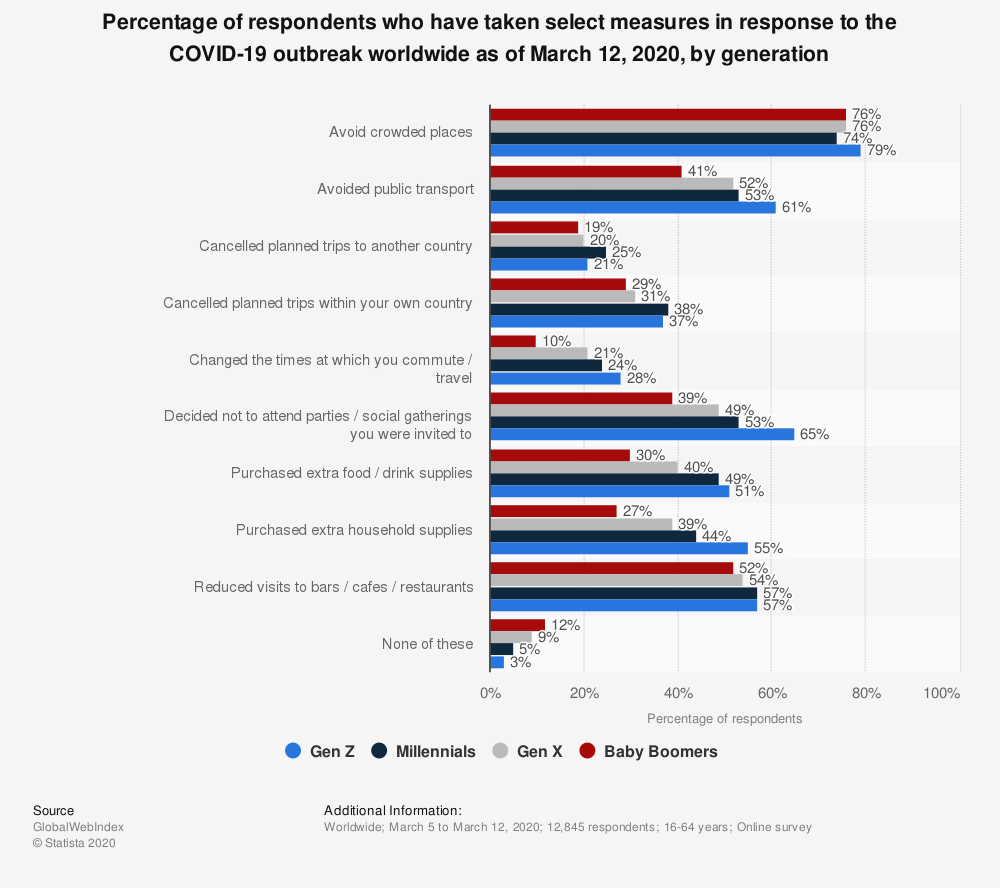 Statistic: Percentage of respondents who have taken select measures in response to the COVID-19 outbreak worldwide as of March 12, 2020, by generation | Statista