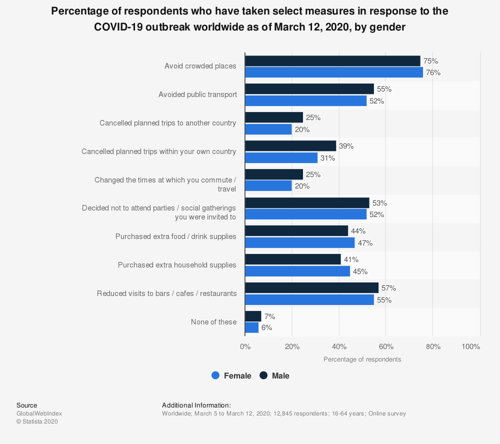 Statistic: Percentage of respondents who have taken select measures in response to the COVID-19 outbreak worldwide as of March 12, 2020, by gender   Statista