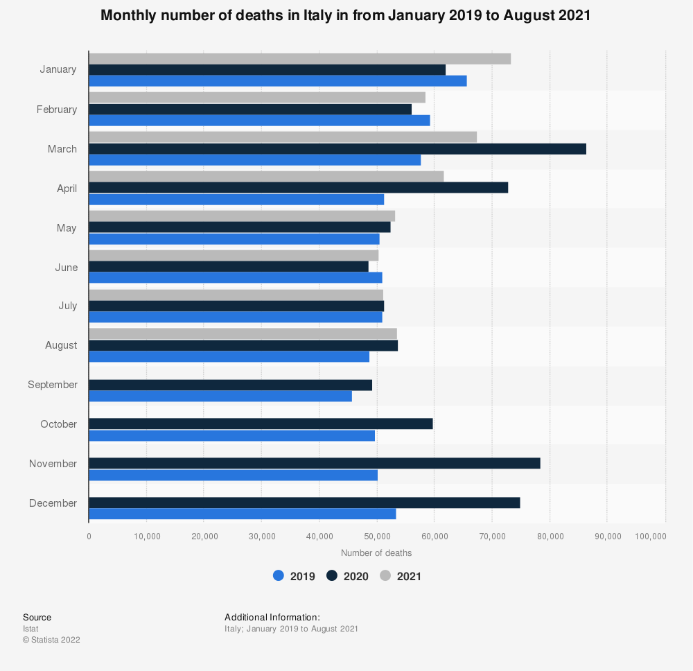 Statistic: Monthly number of deaths in Italy in from January 2019 to December 2020 | Statista