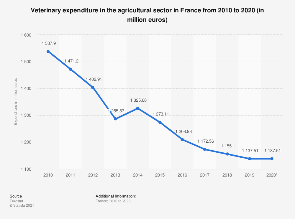 Statistic: Veterinary expenditure in the agricultural sector in France from 2010 to 2020 (in million euros) | Statista