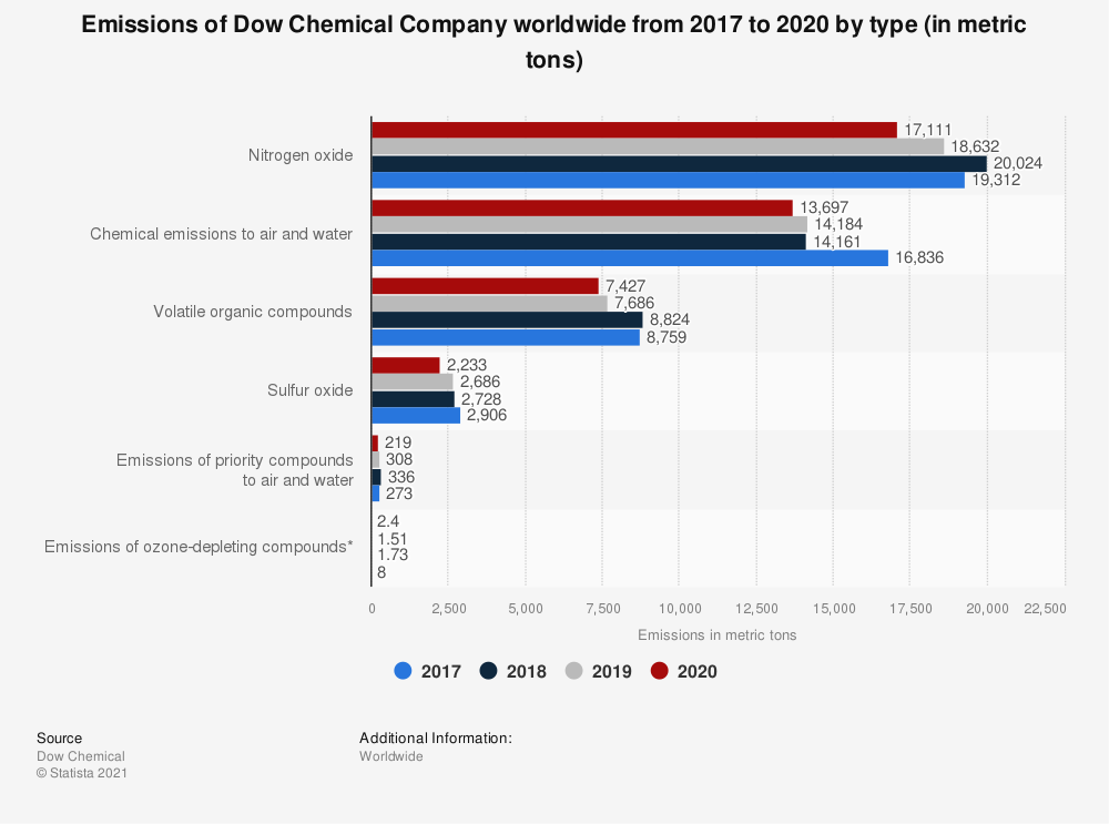Statistic: Emissions of Dow Chemical Company worldwide from 2017 to 2019 by type (in metric tons) | Statista