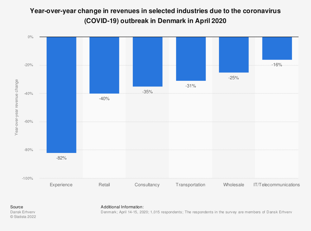 Statistic: Year-over-year change in revenues in selected industries due to the coronavirus (COVID-19) outbreak in Denmark in April 2020  | Statista