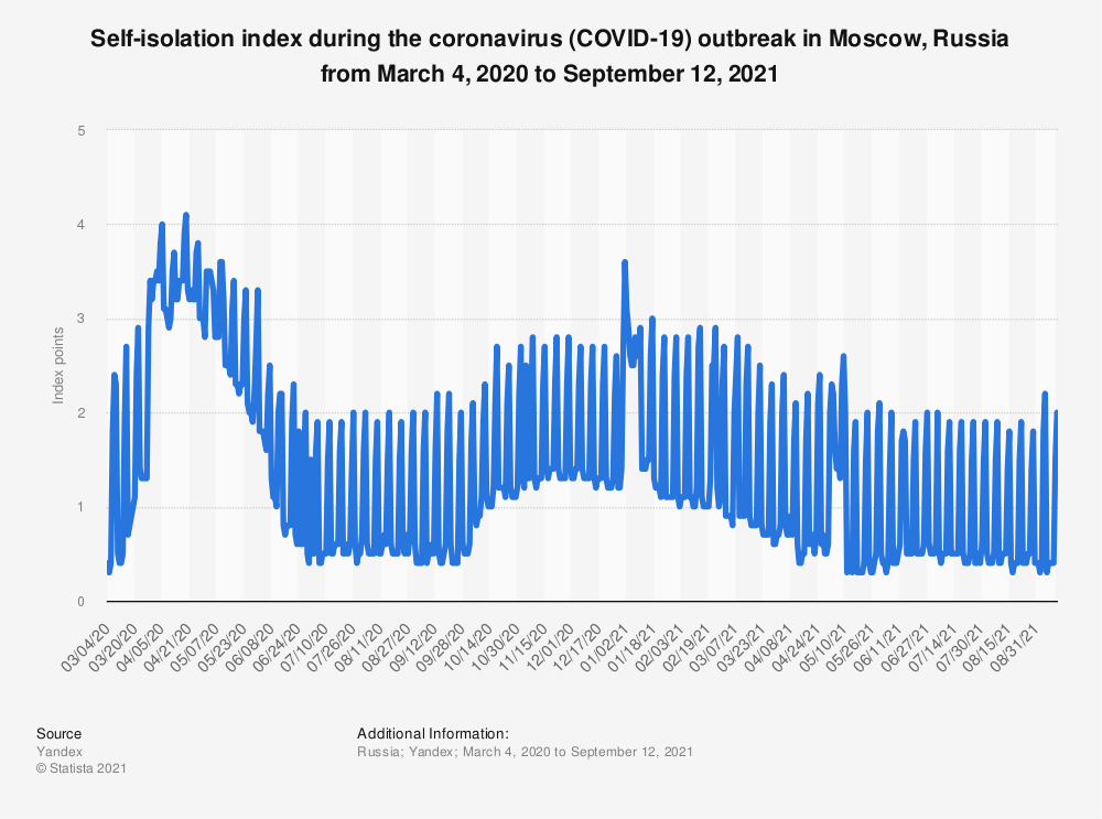 Statistic: Self-isolation index during the coronavirus (COVID-19) outbreak in Moscow, Russia from March 4 to June 30, 2020 | Statista