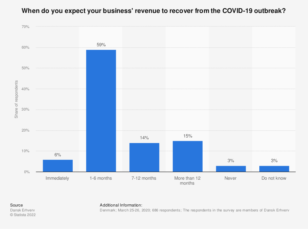 Statistic: When do you expect your business' revenue to recover from the COVID-19 outbreak?   Statista