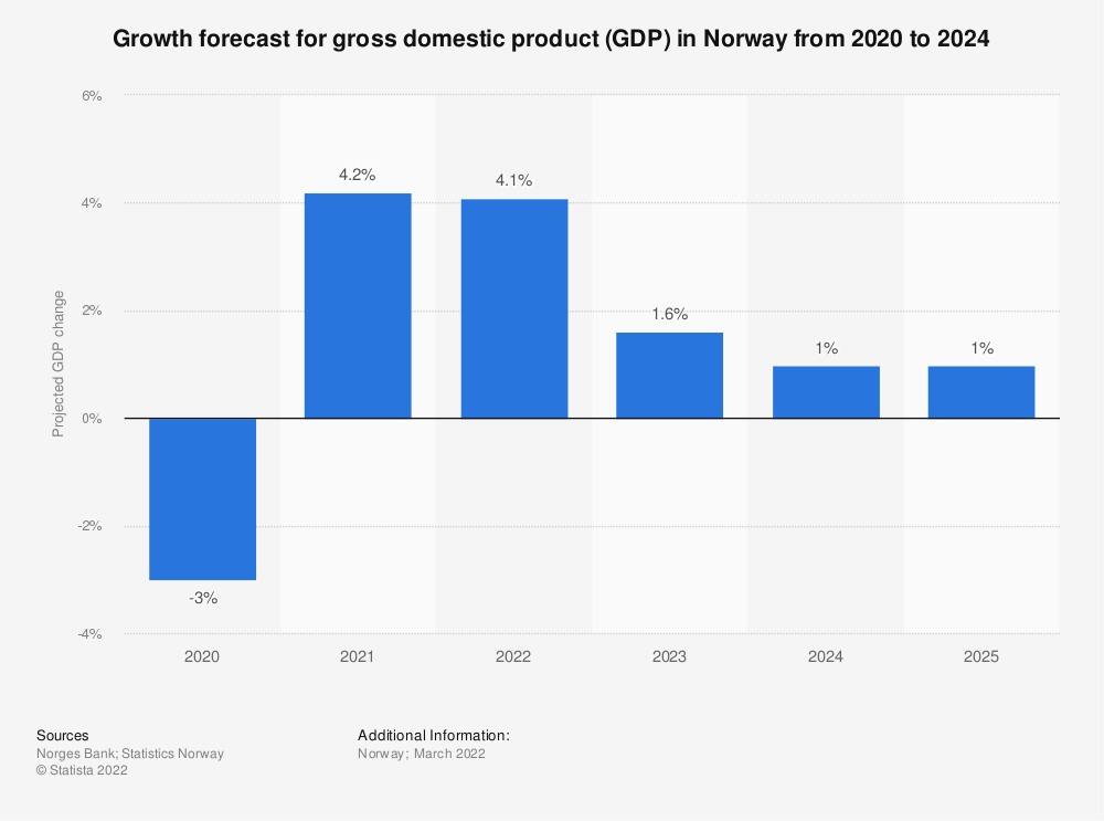 Statistic: Growth forecast for gross domestic product (GDP) in Norway from 2020 to 2023   Statista