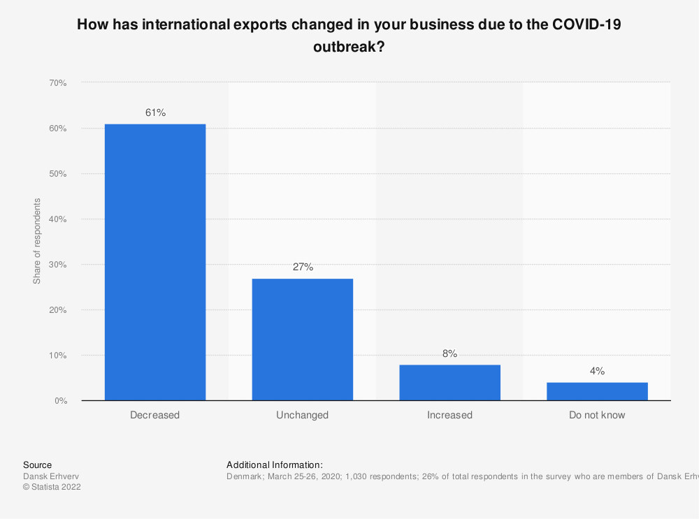 Statistic: How has international exports changed in your business due to the COVID-19 outbreak? | Statista