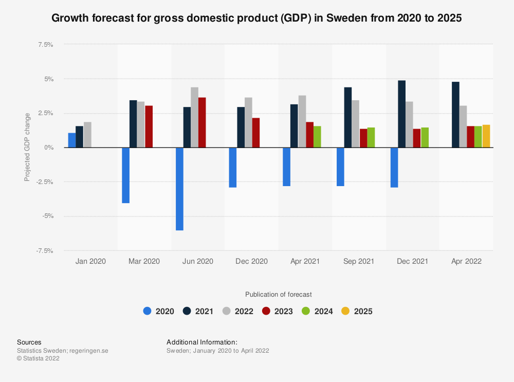 Statistic: Growth forecast for gross domestic product (GDP) in Sweden from 2020 to 2023 | Statista