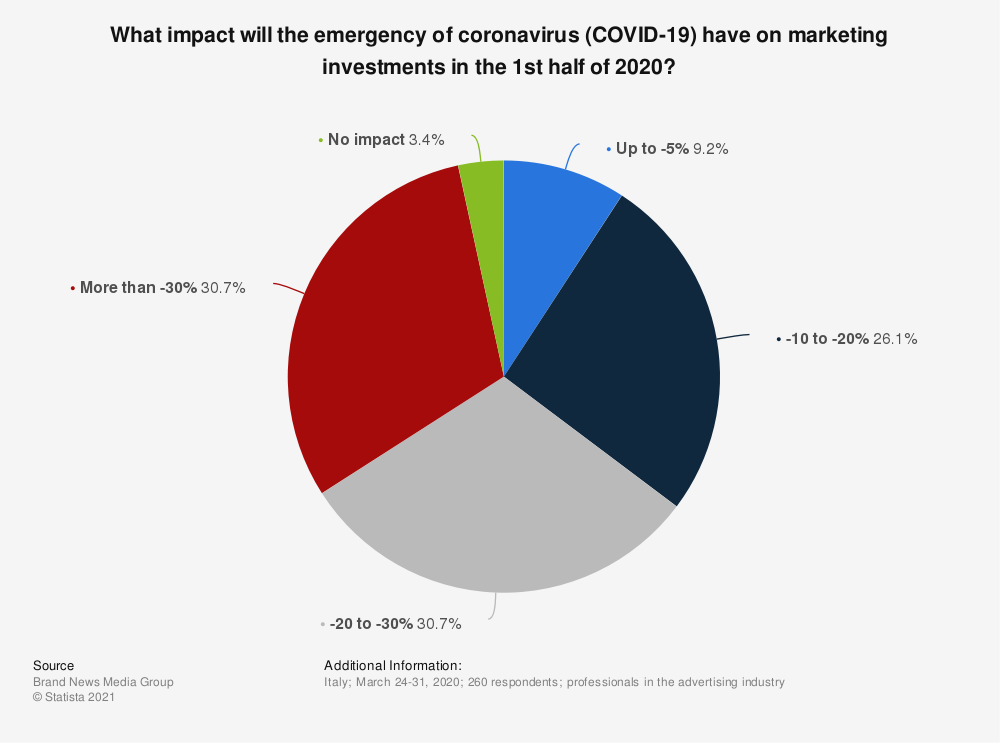 Statistic: What impact will the emergency of coronavirus (COVID-19) have on marketing investments in the 1st half of 2020? | Statista