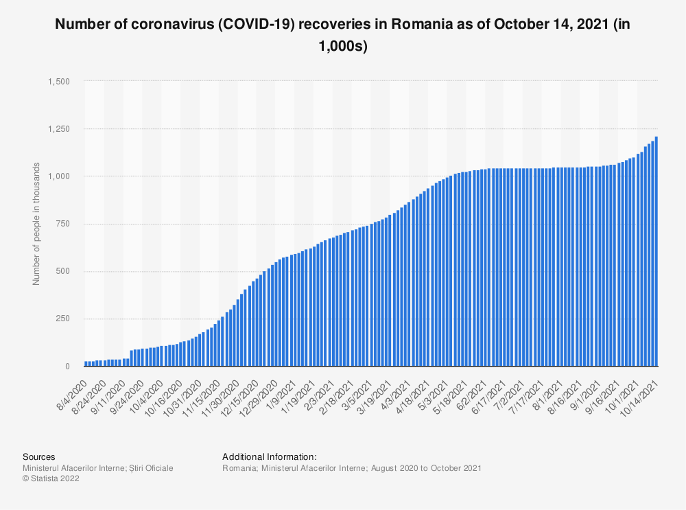 Statistic: Number of coronavirus (COVID-19) recoveries in Romania as of October 22, 2020 (in 1,000s) | Statista
