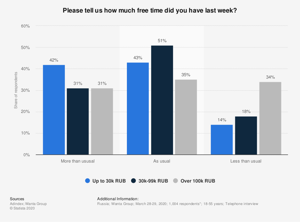 Statistic: Please tell us how much free time did you have last week? | Statista