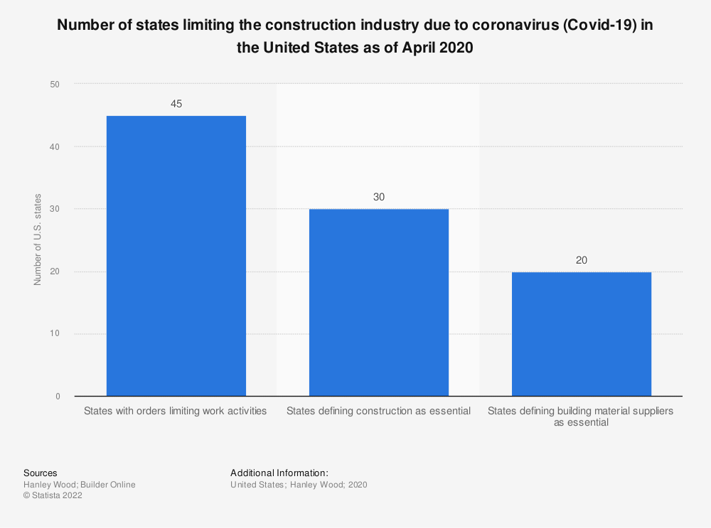 Statistic: Number of states limiting the construction industry due to coronavirus (Covid-19) in the United States as of April 2020 | Statista