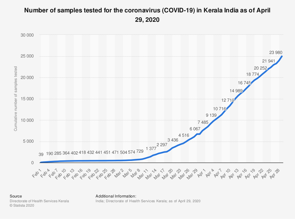 Statistic: Number of samples tested for the coronavirus (COVID-19) in Kerala India as of April 29, 2020 | Statista