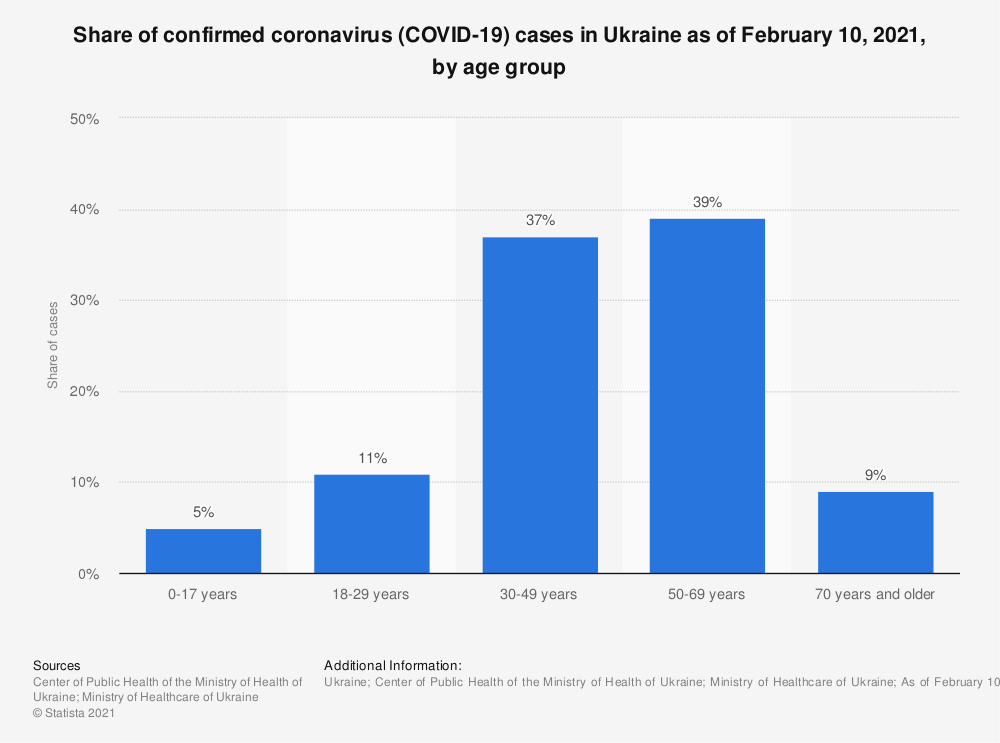 Statistic: Age distribution of confirmed coronavirus (COVID-19) cases in Ukraine as of July 31, 2020 | Statista