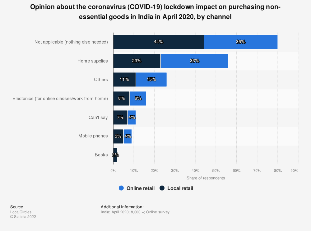 Statistic: Opinion about the coronavirus (COVID-19) lockdown impact on purchasing non-essential goods in India in April 2020, by channel | Statista