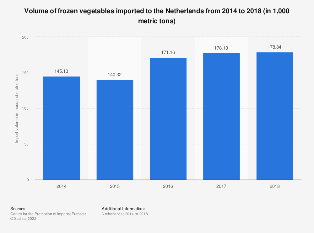 Statistic: Volume of frozen vegetables imported to the Netherlands from 2014 to 2018 (in 1,000 metric tons) | Statista