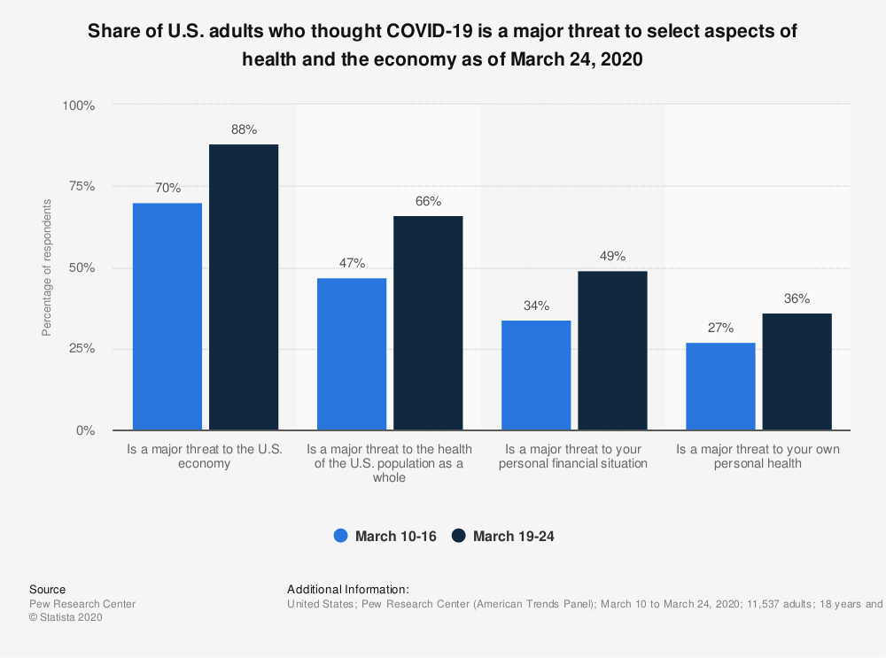Statistic: Share of U.S. adults who thought COVID-19 is a major threat to select aspects of health and the economy as of March 24, 2020 | Statista