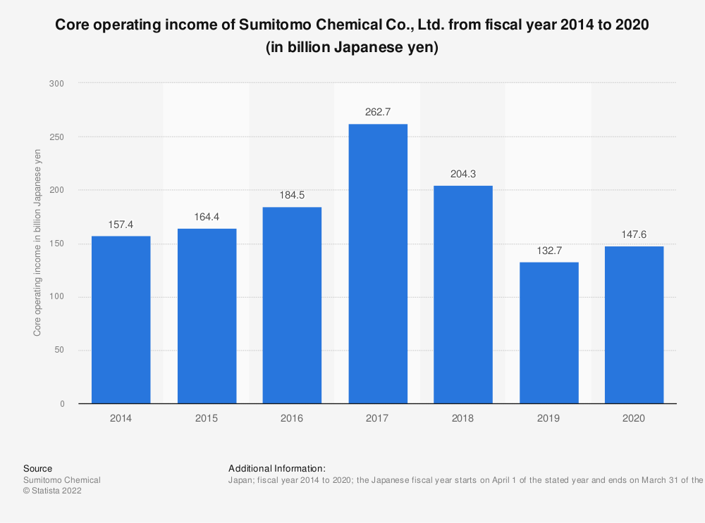 Statistic: Core operating income of Sumitomo Chemical Co., Ltd. from fiscal year 2014 to 2019 (in billion Japanese yen) | Statista