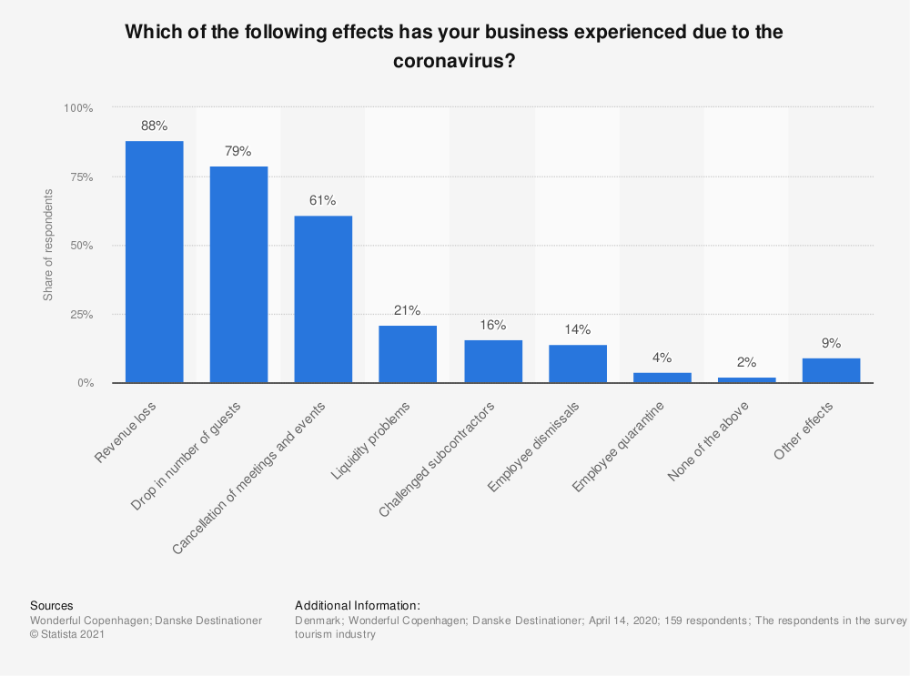 Statistic: Which of the following effects has your business experienced due to the coronavirus? | Statista