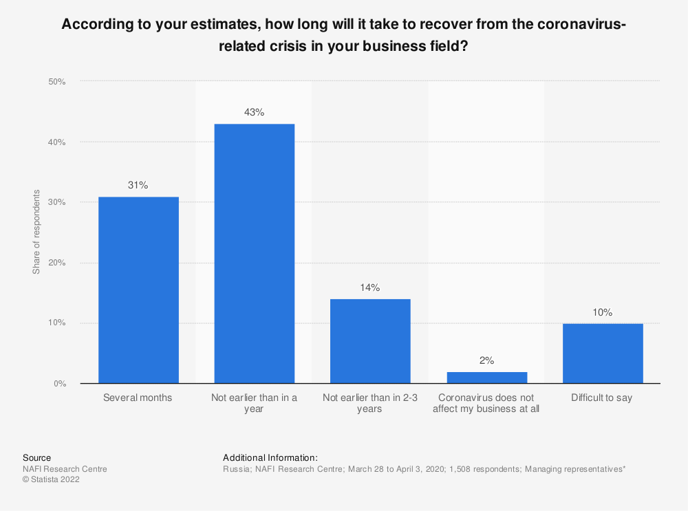 Statistic: According to your estimates, how long will it take to recover from the coronavirus-related crisis in your business field?   Statista