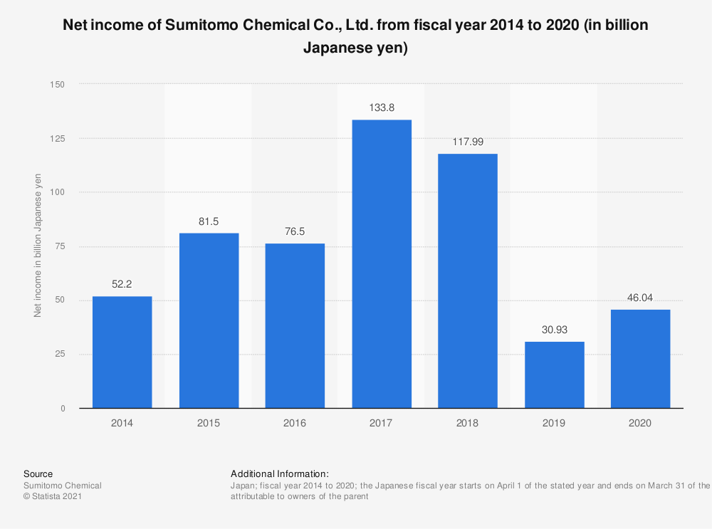 Statistic: Net income of Sumitomo Chemical Co., Ltd. from fiscal year 2014 to 2019 (in billion Japanese yen)   Statista