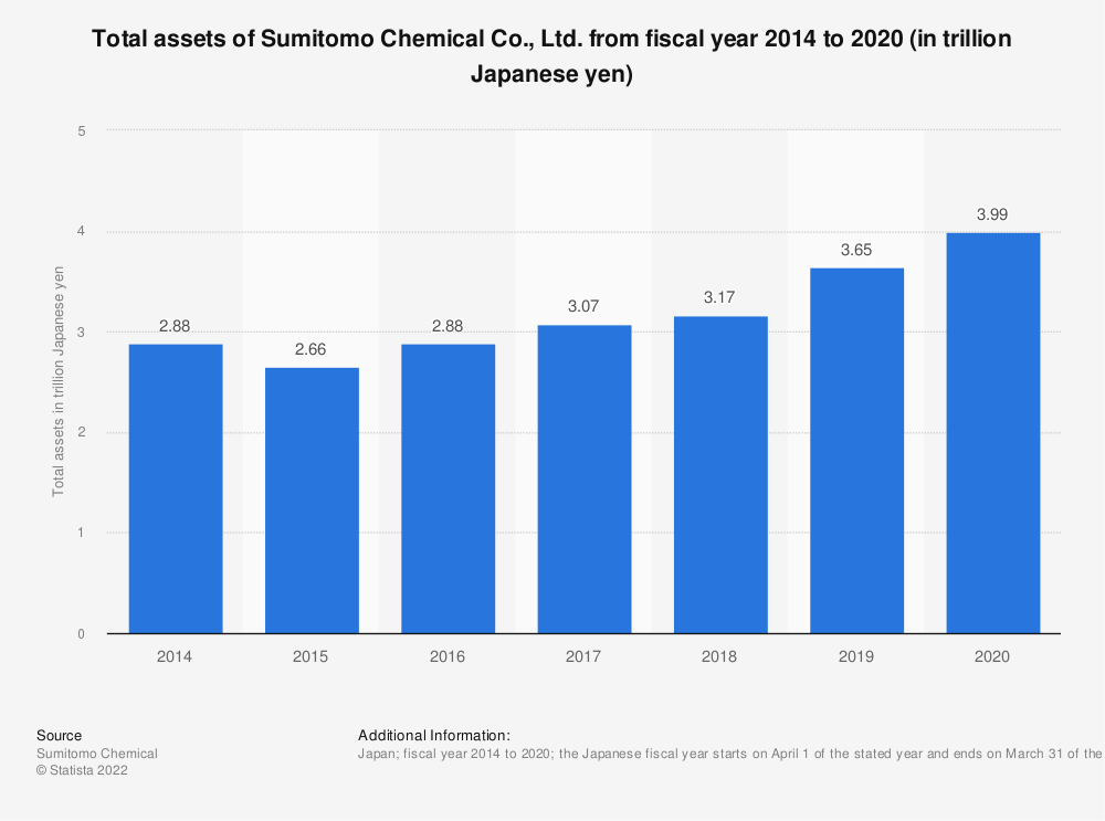 Statistic: Total assets of Sumitomo Chemical Co., Ltd. from fiscal year 2014 to 2019 (in trillion Japanese yen) | Statista