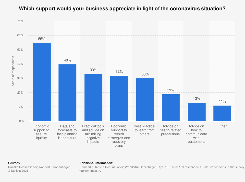 Statistic: Which support would your business appreciate in light of the coronavirus situation? | Statista