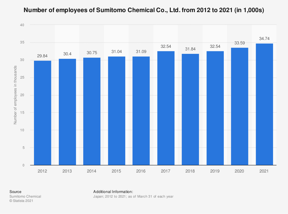 Statistic: Number of employees of Sumitomo Chemical Co., Ltd. from fiscal year 2011 to 2020 (in 1,000s) | Statista