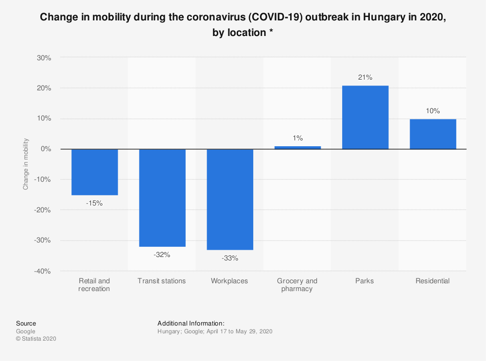 Statistic: Change in mobility during the coronavirus (COVID-19) outbreak in Hungary in 2020, by location * | Statista