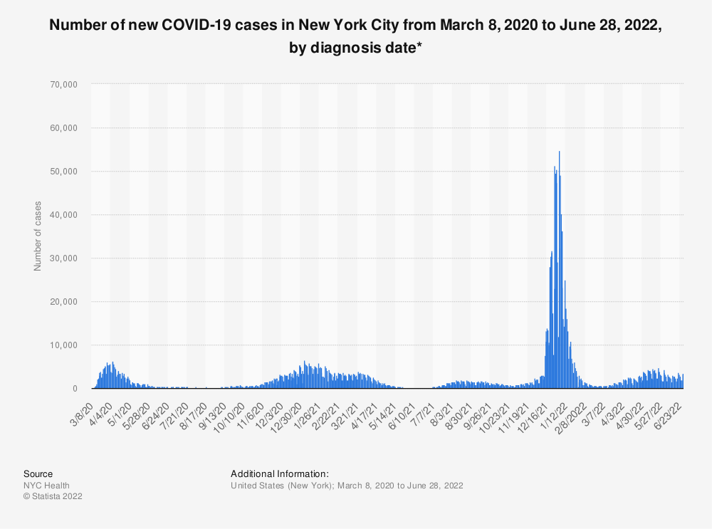 Statistic: Number of new COVID-19 cases in New York City from March 8, 2020 to June 17, 2021, by diagnosis date* | Statista