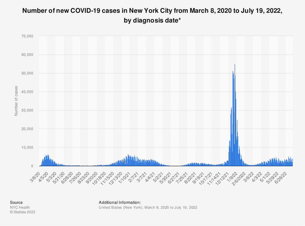 Statistic: Number of new COVID-19 cases in New York City from March 8 to August 2, 2020, by diagnosis date* | Statista