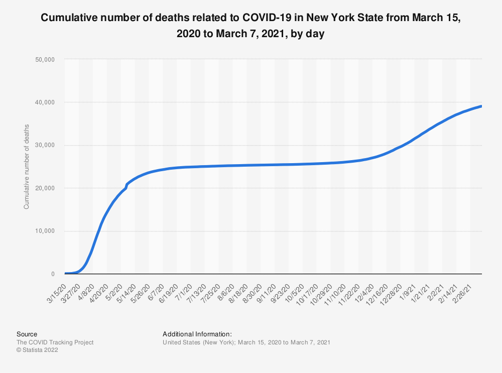Statistic: Cumulative number of deaths related to COVID-19 in New York State from March 15 to April 19, 2020, by day | Statista