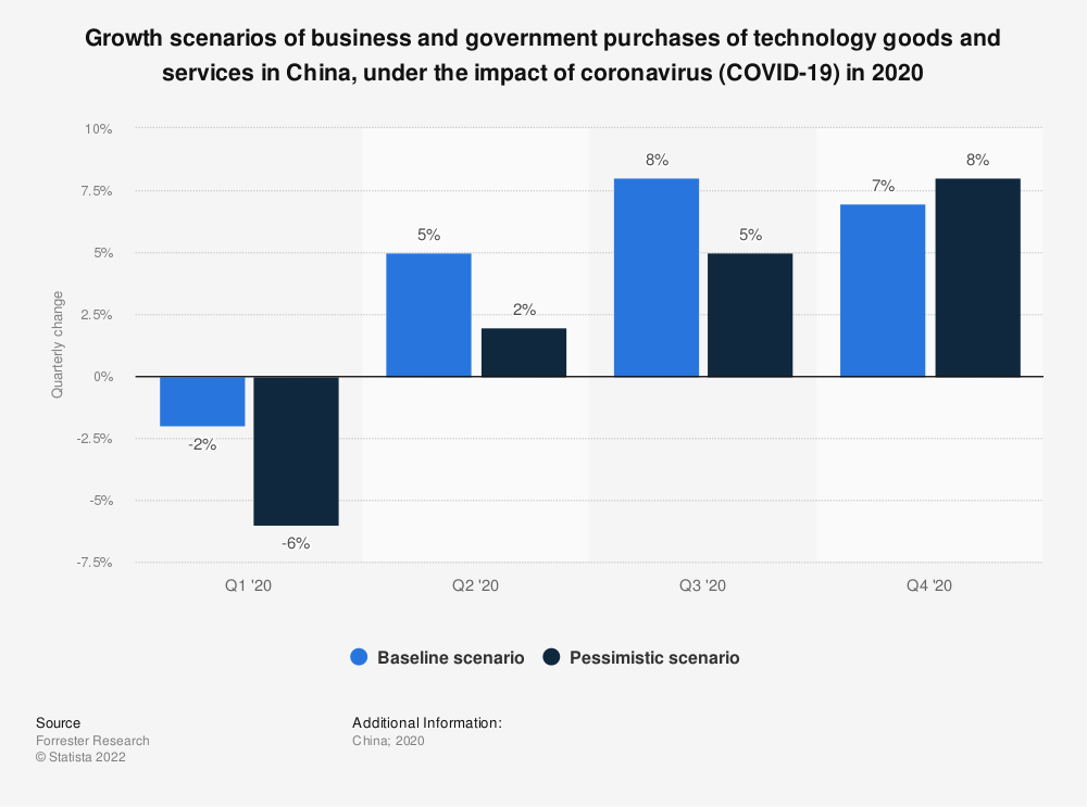 Statistic: Growth scenarios of business and government purchases of technology goods and services in China, under the impact of coronavirus (COVID-19) in 2020 | Statista