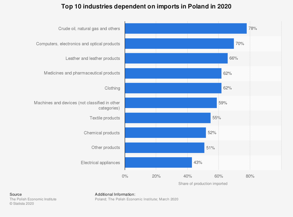 Statistic: Top 10 industries dependent on imports in Poland in 2020 | Statista