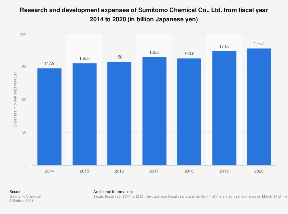 Statistic: Research and development expenses of Sumitomo Chemical Co., Ltd. from fiscal year 2014 to 2019 (in billion Japanese yen) | Statista